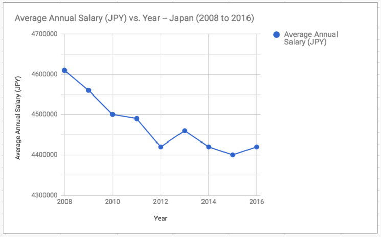 How Much Is The Average Salary In Japan Question Japan